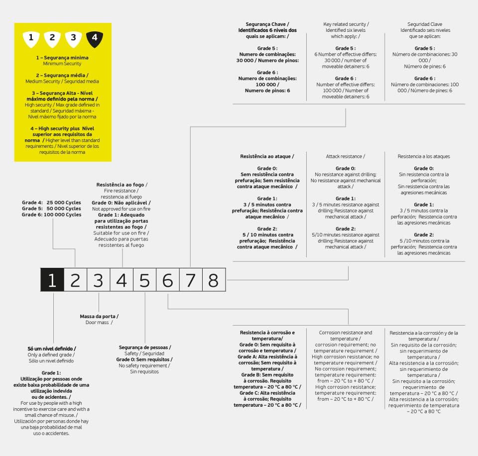 Обозначение цифр в сертификате цилиндра